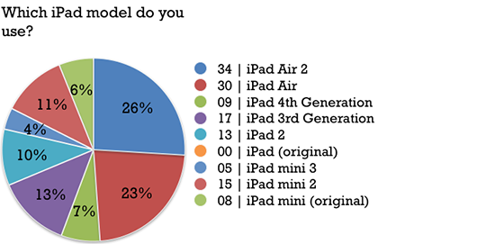 10_ipadphotogsurvey2015